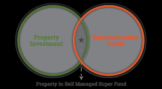 property-in-super