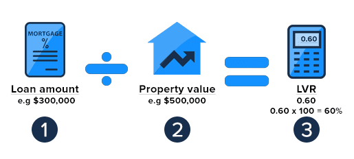 how-to-calculate-your-Loan-to-Value-Ratio-LVR